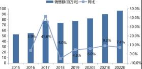 2015 ~ 2022 年中国制药行业 HMI 销售额及增长预测.png