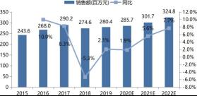 2015 ~ 2022 年中国制药行业变频器销售额及增长预测.png