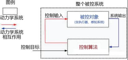 控制算法和被控对象的动力学系统相互作用后,使得整个被控系统动力学行为表现符合要求.png