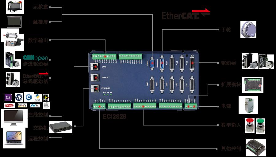 ECI2828系列运动控制卡支持多达16 轴直线插补、任意圆弧插补、空间圆弧、螺旋插补、电子凸轮、电子齿轮、同步跟随、虚拟轴和机械手指令等;采用优化的网络通讯协议可以实现实时的运动控制。    ECI2828系列运动运动控制卡支持以太网,232 通讯接口和电脑相连,接收电脑的指令运行,可以通过EtherCAT总线和CAN总线去连接各个扩展模块,从而扩展输入输出点数或运动轴。
