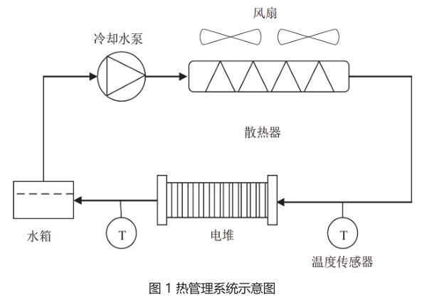 图 1 热管理系统示意图.jpg
