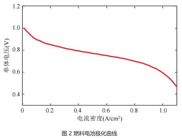 图 2 燃料电池极化曲线.jpg