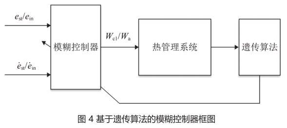 图 4 基于遗传算法的模糊控制器框图.jpg