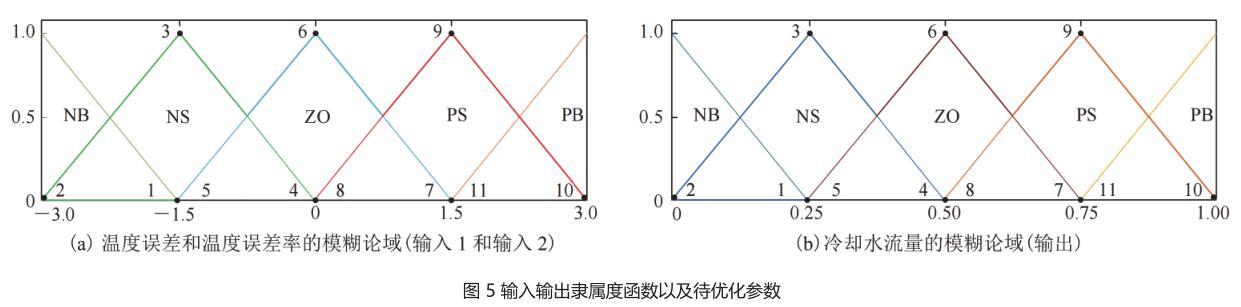图 5 输入输出隶属度函数以及待优化参数.jpg