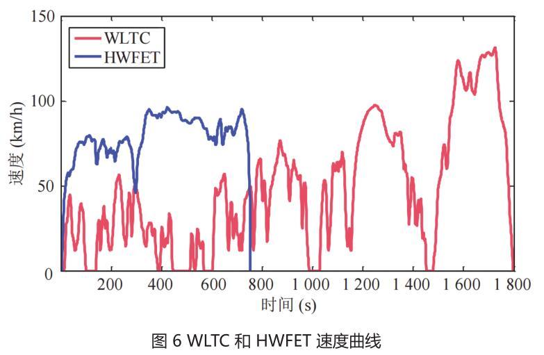 图 6 WLTC 和 HWFET 速度曲线.jpg