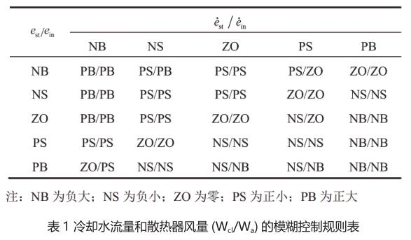 表 1 冷却水流量和散热器风量 (W cl W a ) 的模糊控制规则表.jpg