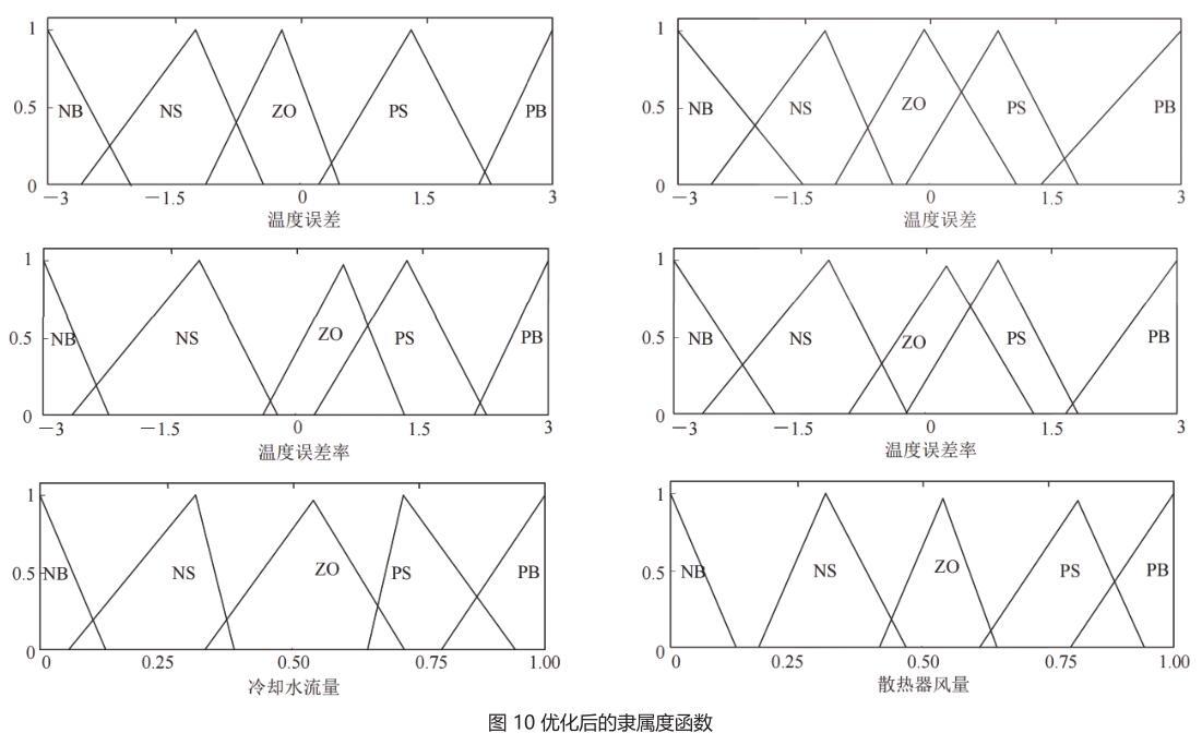 图 10 优化后的隶属度函数.jpg