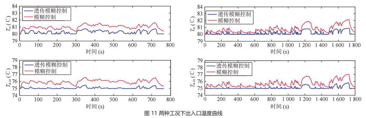 图 11 两种工况下出入口温度曲线.jpg