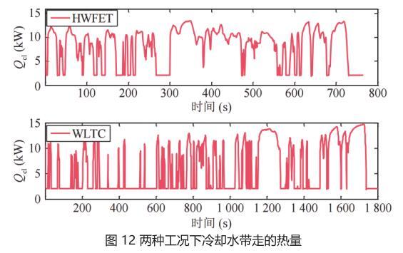 图 12 两种工况下冷却水带走的热量.jpg