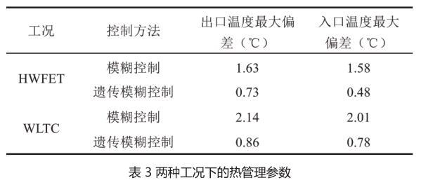 表 3 两种工况下的热管理参数.jpg