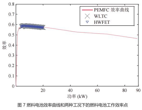 图 7 燃料电池效率曲线和两种工况下的燃料电池工作效率点.jpg