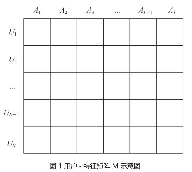 图 1 用户 - 特征矩阵 M 示意图.jpg