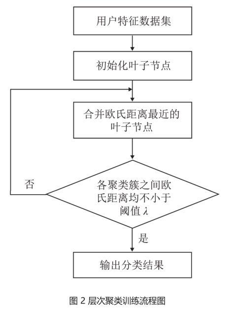 图 2 层次聚类训练流程图.jpg