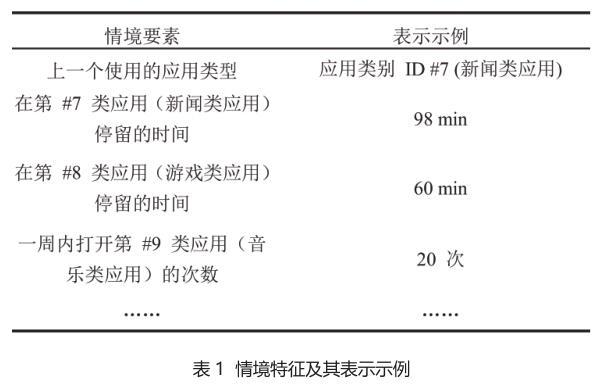表 1 情境特征及其表示示例.jpg