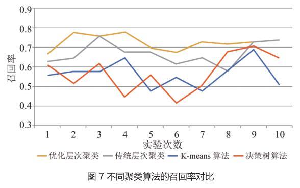 图 7 不同聚类算法的召回率对比.jpg