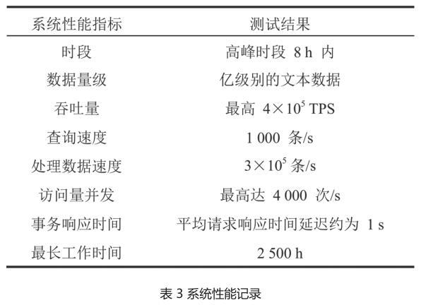 表 3 系统性能记录.jpg
