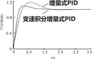 系统的速度响应曲线对比.png